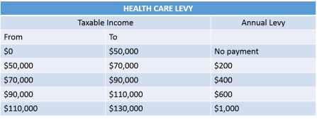 healthcarelevychart