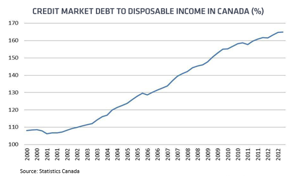 Income to Debt