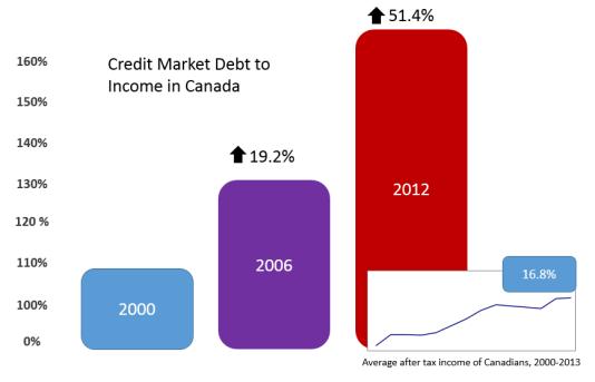 creditcarddebt
