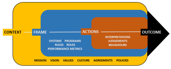 elements of insittional work